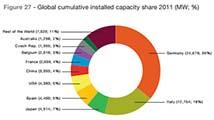 Global Solar Power Split 2011 Chart: by Clean Technica