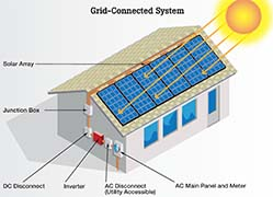 Grid-tied Rooftop Photovoltaic System - Diagram from Own Your Power!