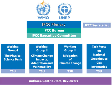 IPCC Organizational Structure