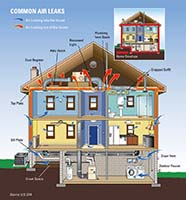Common Home Air Leaks - ENERGY STAR