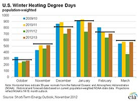 U.S. Winter Heating Degree Days - U.S. EIA
