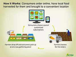 Farmigo Local Community Program How-it-works