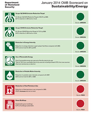 U.S. Department of Homeland Security January 2014 Sustainability / Energy Scorecard
