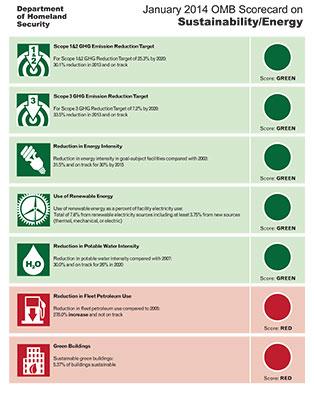 U.S. Department of Homeland Security January 2014 Sustainability / Energy Scorecard