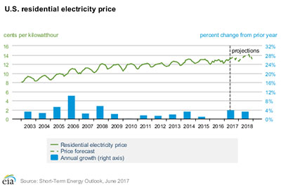U.S. Residential Electricity Average Price Per Kilowatt-Hour - EIA June 2017