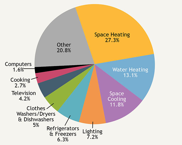 2015 Residential Energy Use Pie Chart