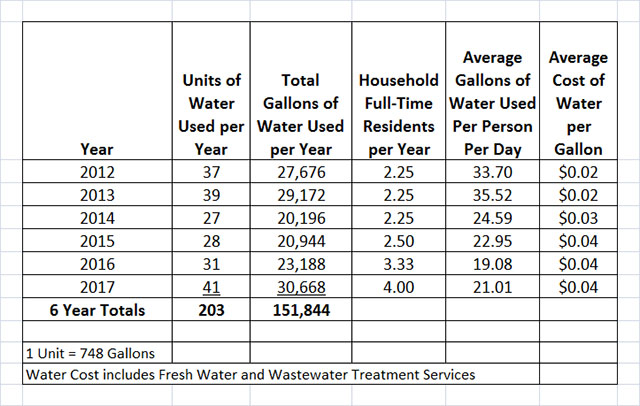 Residential Water Use 2012-2017