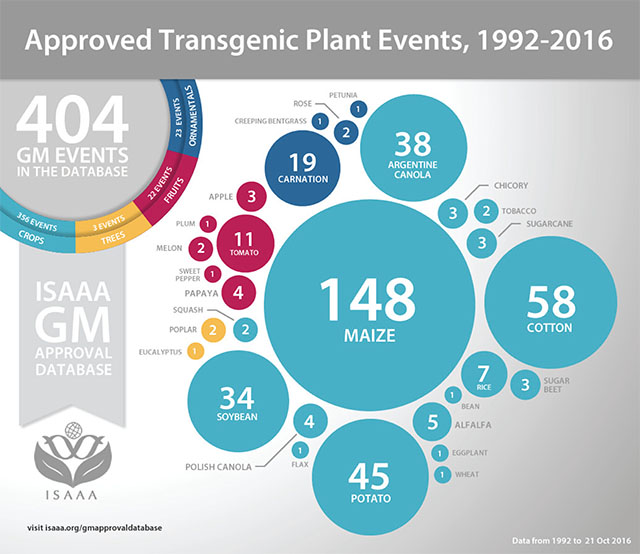 Approved Transgenic Plant Events, 1992-2016