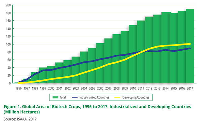 Global Area of Biotech Crops 1996 to 2017 Chart