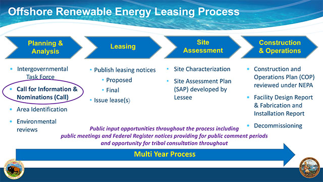 BOEM Offshore Renewable Energy Leasing Process Slide