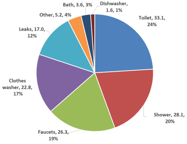 Residential Indoor Water End Uses Pie Chart (Percentages and Gallons)
