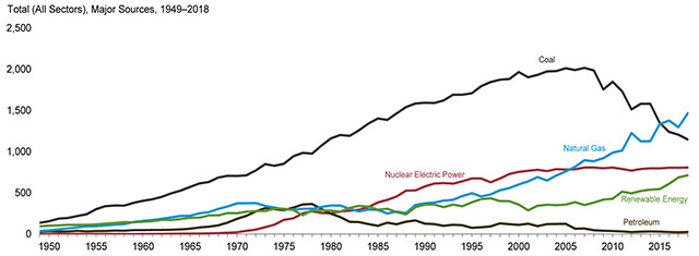 Major Sources of U.S. Electricity Generation 1949-2018 Line Graph