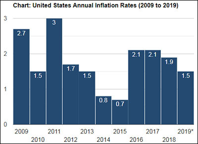 U.S. Annual Inflation Rates 2009-2019 Chart