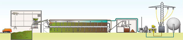 Kompogas Anaerobic Digestion Process Infographic
