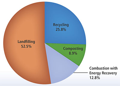 U.S. Disposition of Solid Waste 2015 Pie Chart