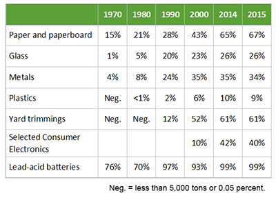 U.S. Recycling Percentages 1970-2015 Table