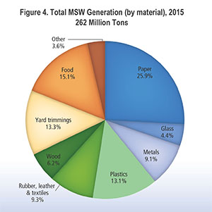 U.S. Solid Waste Generation by Material 2015 Pie Chart