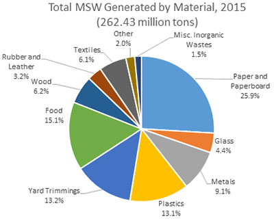 U.S. Total Solid Waste Generation 2015 Pie Chart
