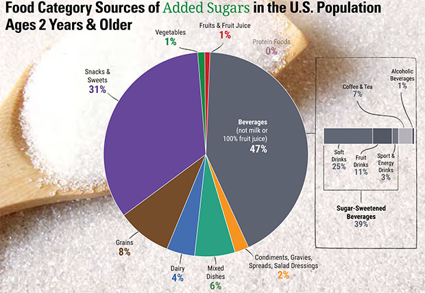 U.S. Dietary Guidelines for Sugar Chart