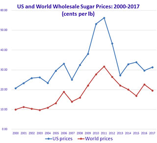 U.S. and World Wholesale Sugar Prices 2000-2017 Graph