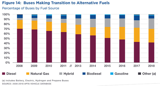 Bus Alternative Fuel Transition Chart 2008-2018 - APTA
