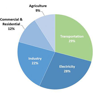 U.S. GHG Emissions by Sector in 2017 Pie Chart