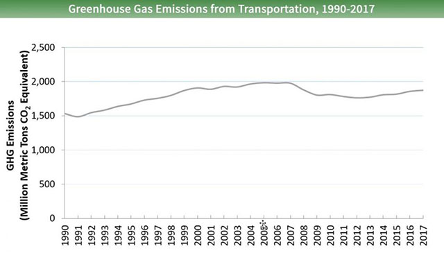 U.S. GHG Emissions from Transportation 1990-2017
