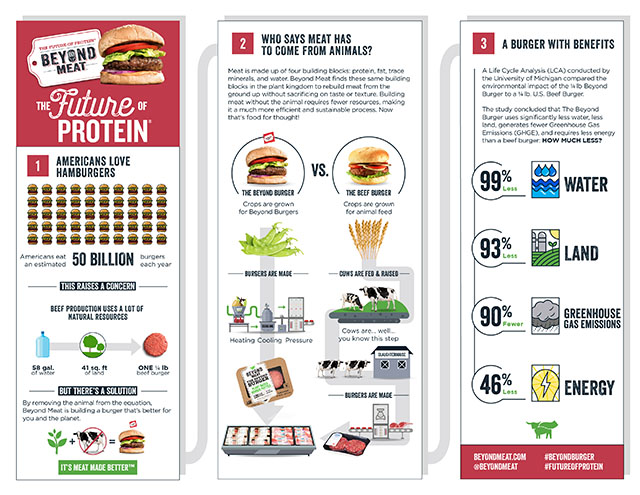Beyond Burger Life Cycle Assessment Infographic Sep 2018