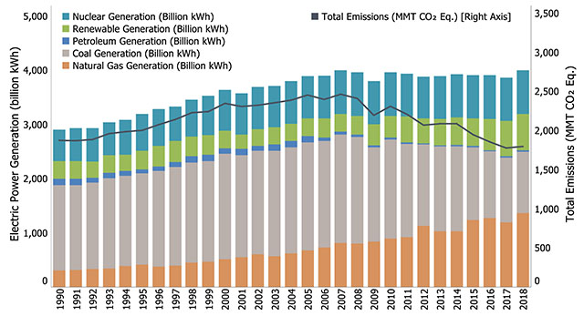 U.S. Electric Power Generation and Emissions 1990-2018 Graph